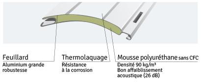 Isolation Thermique Des Volets Roulants Wizeo Fermetures